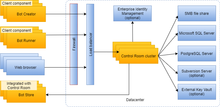 Automation Anywhere architecture components for Enterprise Client, Control Room, and datacenter