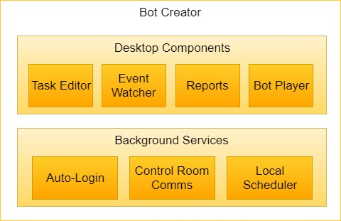 Bot Creator user interface and background components