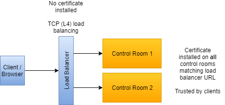 Load balancer TCP on layer 4, certificate on Control Room. )