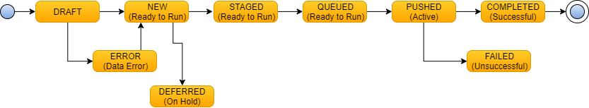 Work flow diagram explained in text of topic.