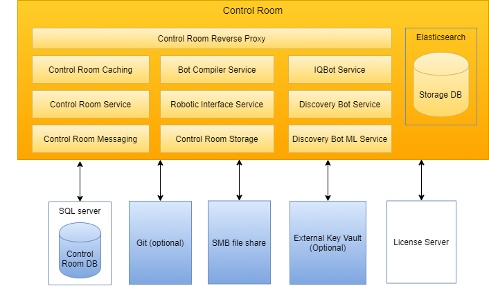 Control Room and data center components overview