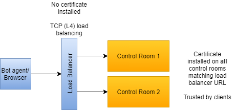 Load balancer TCP on layer 4, certificate on Control Room.