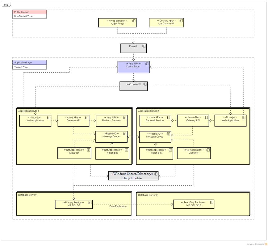 IQ Bot architecture for Cluster mode installation