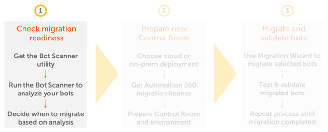 Tasks for checking your migration readiness.