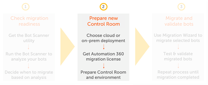 Tasks for preparing your Automation 360 environment for migration.