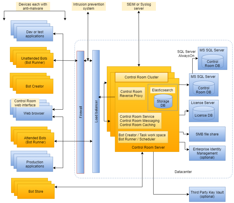 RPA logical component deployment