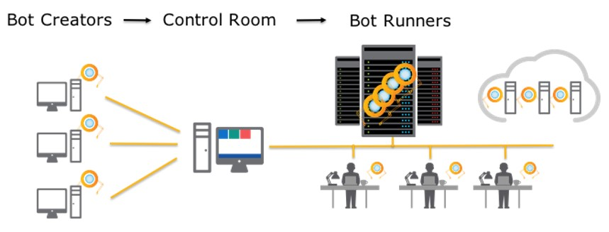 Bot Creator to Control Room to Bot Runner flow