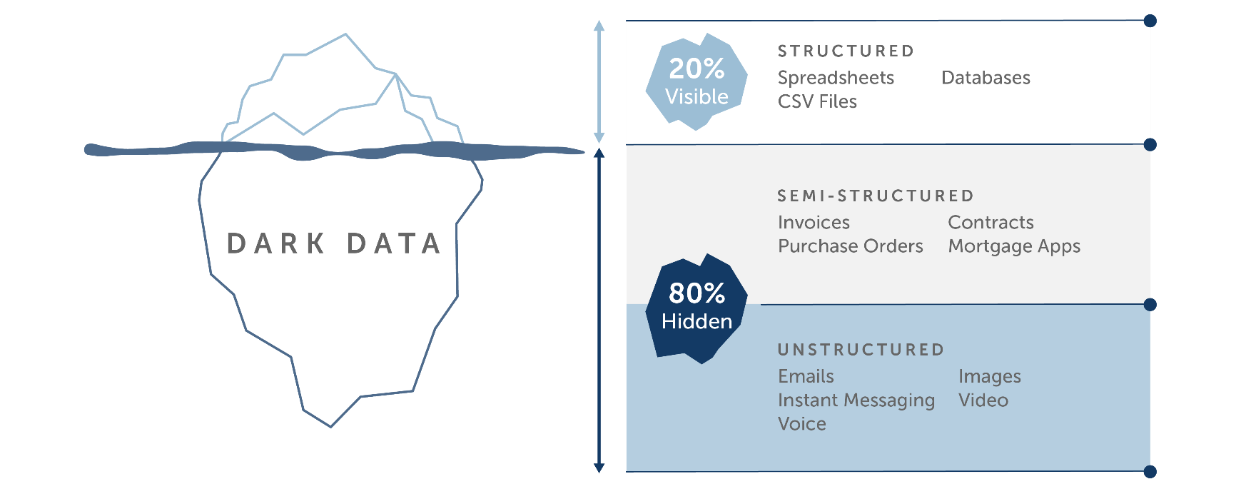 Dark Data in an organization is 80% hidden and consists of semi-structured data, for example, invoices, contracts, and purchase orders and unstructured data, for example, emails, images, and voice.